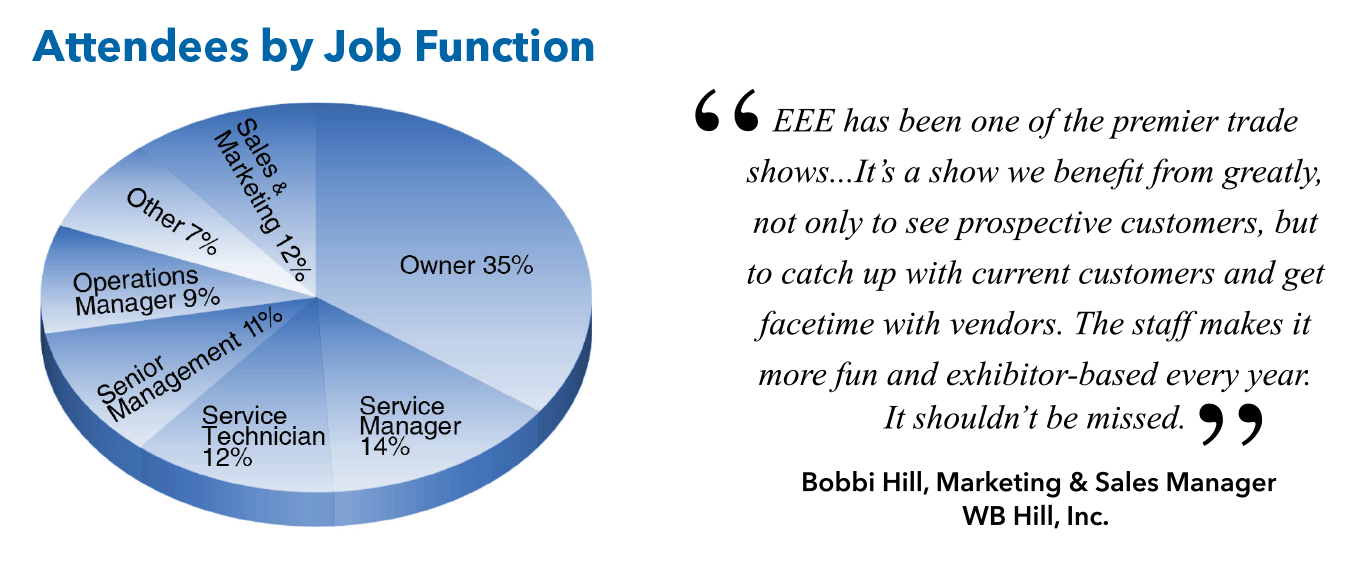 EEE Attendee Job Function